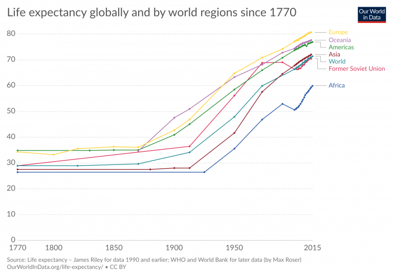 life-expectancy-globally graph